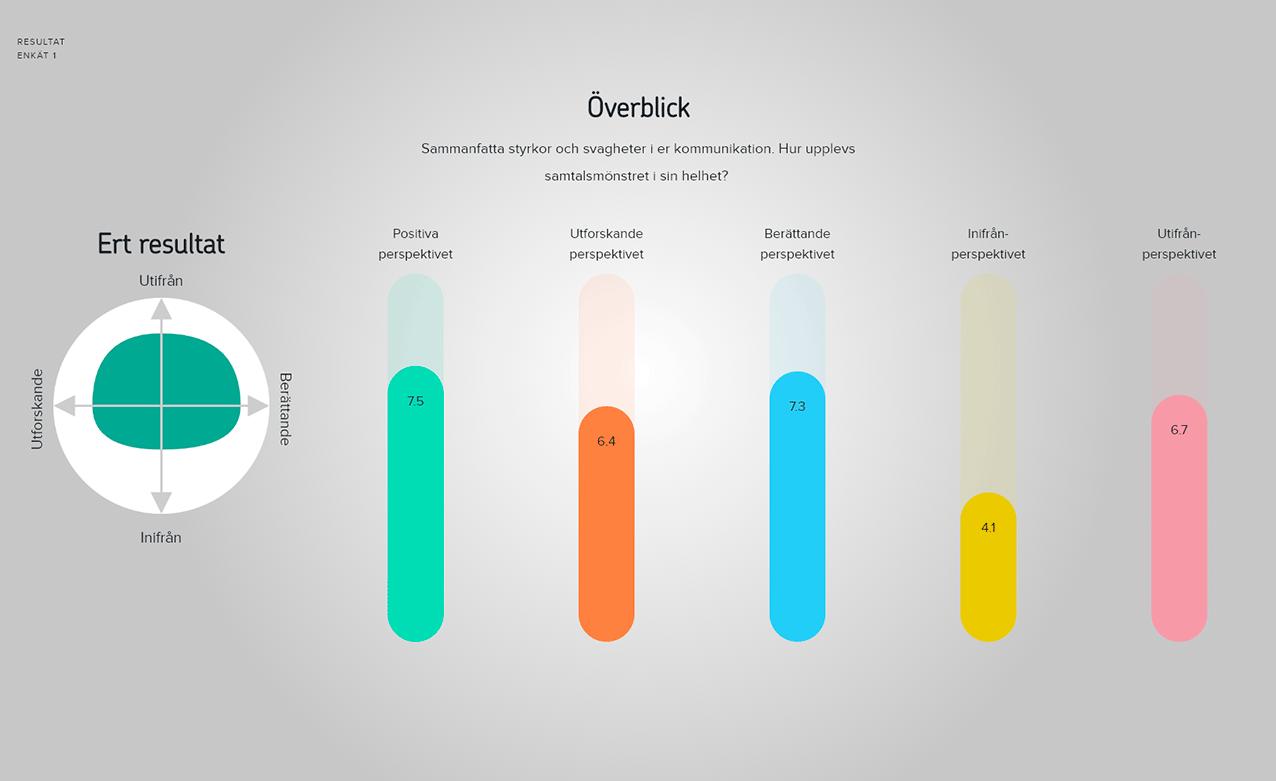 Sammanfattning av resultatet.